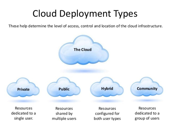 Types of cloud computing deployment